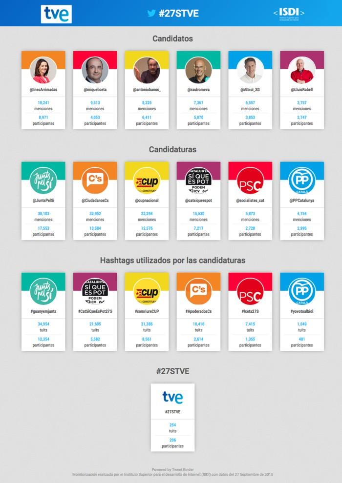 Micro Site elecciones catalanes en Tiempo Real